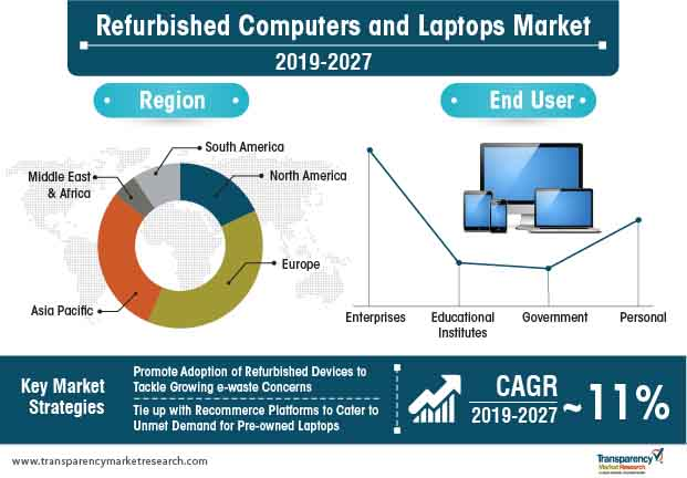 refurbished computers laptops market Infographic