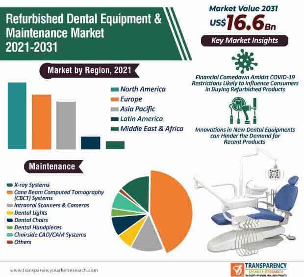 refurbished dental equipment & maintenance market infographic