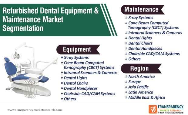 refurbished dental equipment & maintenance market segmentation
