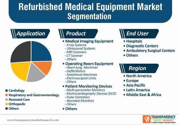 refurbished medical equipment segmentation