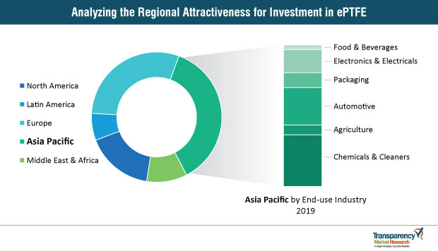 regional attractiveness for an investment in eptfe