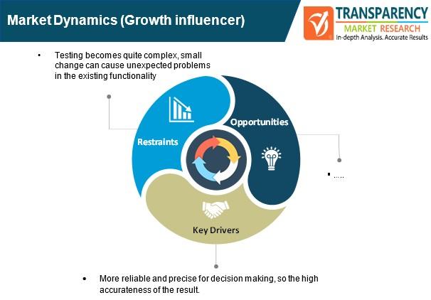 regression analysis tool market dynamics