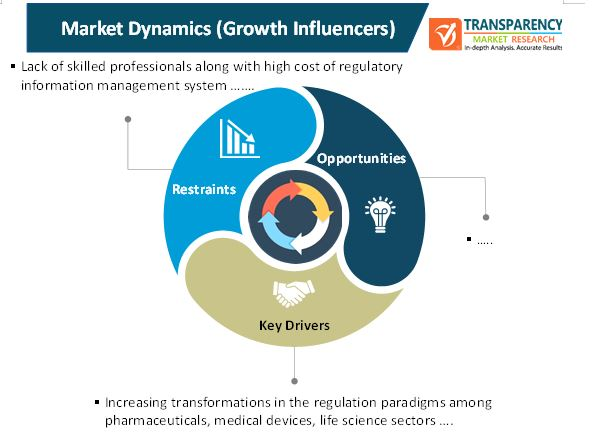 regulatory information management system market 1