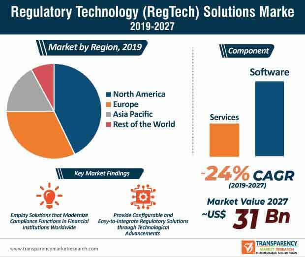 regulatory technology regtech market Infographic