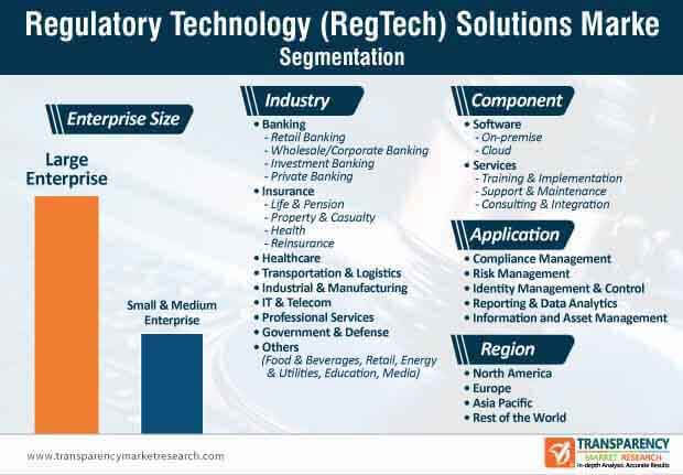 regulatory technology regtech market segmentation