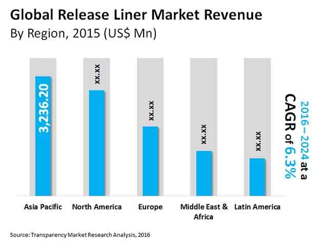 release liner market