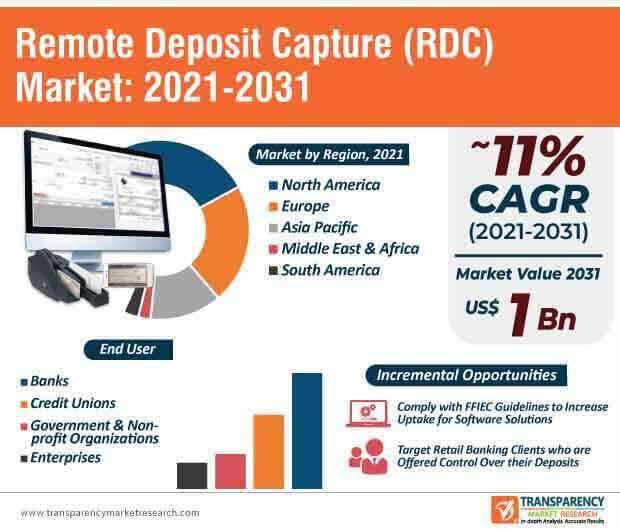 remote deposit capture (rdc) market infographic