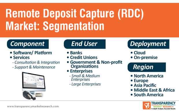 remote deposit capture (rdc) market segmentation