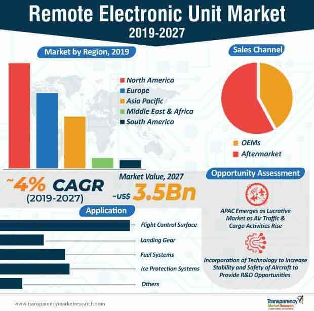 remote electronic unit market infographic