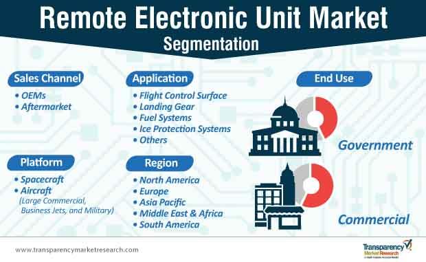 remote electronic unit market segmentation