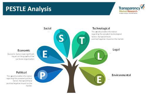 remote evaluation services market
