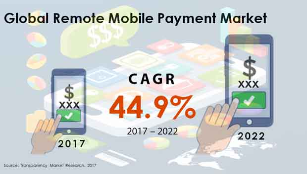 remote mobile payment market