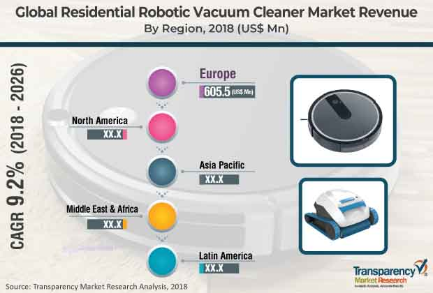Residential Robotic Vacuum Cleaner  Market Insights, Trends & Growth Outlook