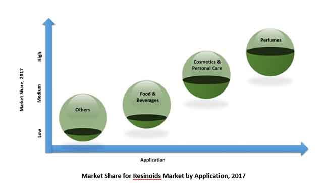 resinoids market