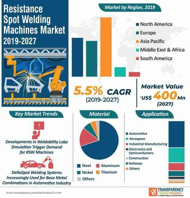 Resistance Spot Welding Machines  Market Insights, Trends & Growth Outlook