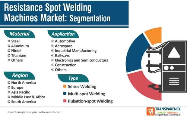 resistance spot welding machines market segmentation