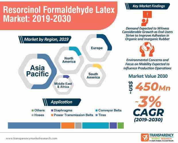 Resorcinol Formaldehyde Latex  Market Insights, Trends & Growth Outlook