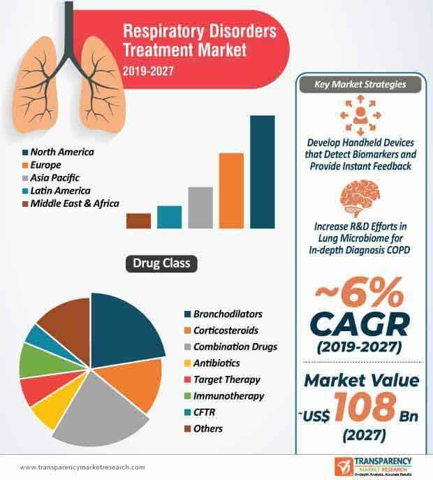 Respiratory Disorders Treatment  Market Insights, Trends & Growth Outlook