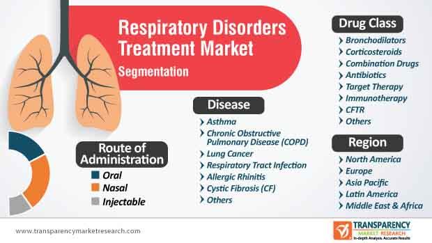 respiratory disorders treatment market segmentation