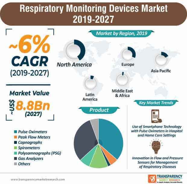 Respiratory Monitoring Devices  Market Insights, Trends & Growth Outlook