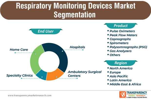 respiratory monitoring devices market segmentation