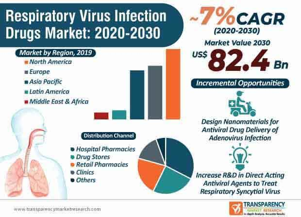 respiratory virus infection drugs market infographic