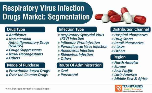 respiratory virus infection drugs market segmentation