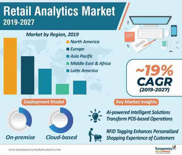 retail analytics market infographic