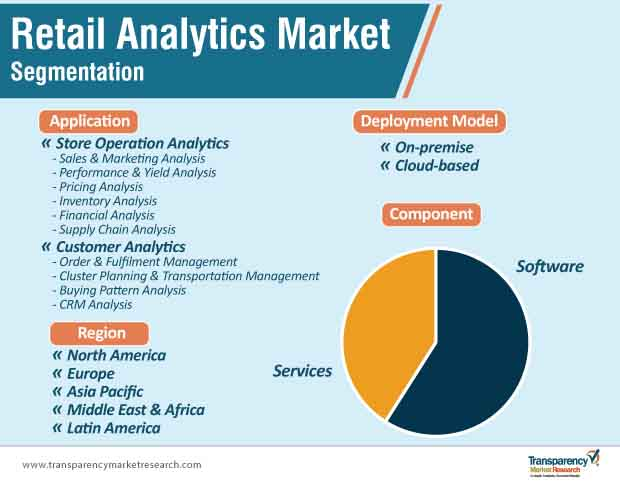 retail analytics market segmentation