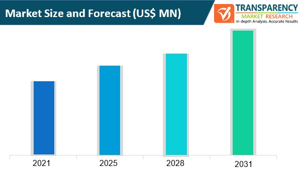 retail point of sale (pos) market size and forecast