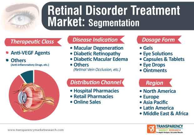 retinal disorder treatment market segmentation