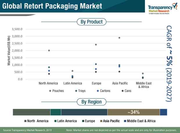 retort packaging market 1