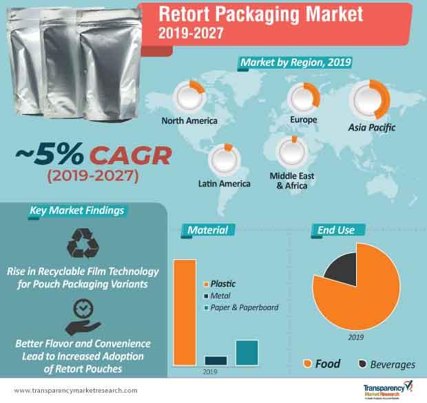 retort packaging market infographic
