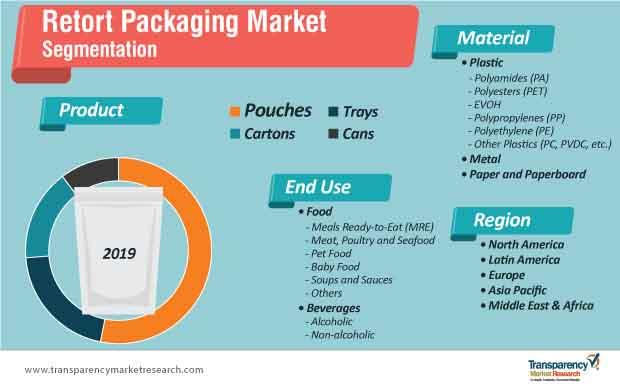 retort packaging market segmentation