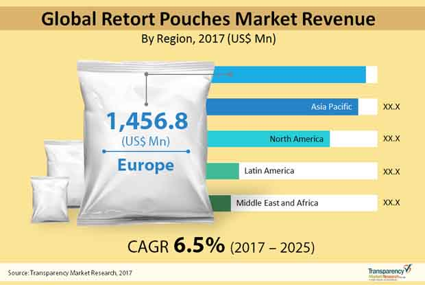 retort pouches market