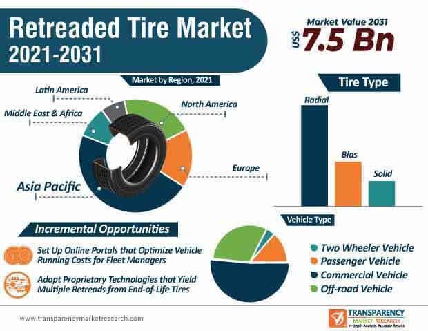retreaded tire market infographic