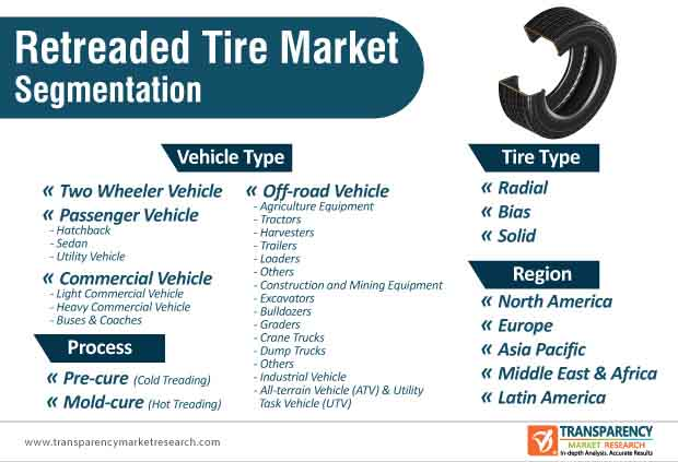 retreaded tire market segmentation