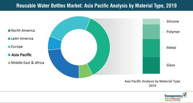 reusable water bottles market asia pacific