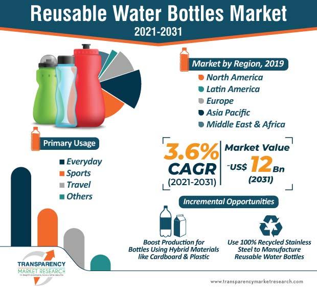 Reusable Water Bottles  Market Insights, Trends & Growth Outlook