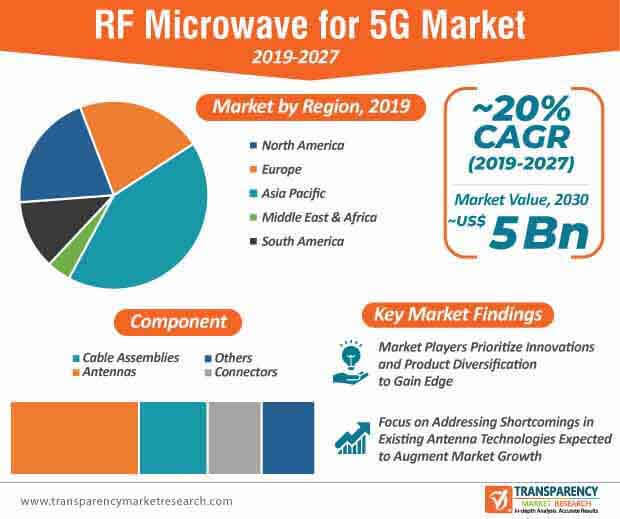 rf microwave for 5g market infographic