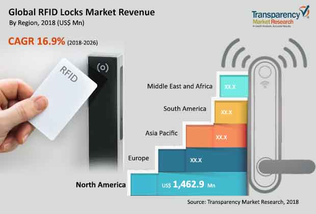 rfid locks market