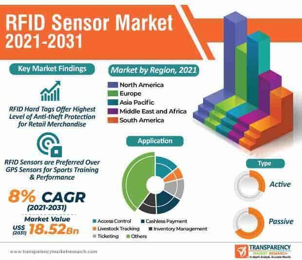 rfid sensor market infographic