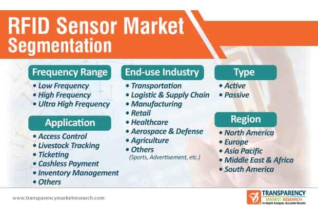 rfid sensor market segmentation
