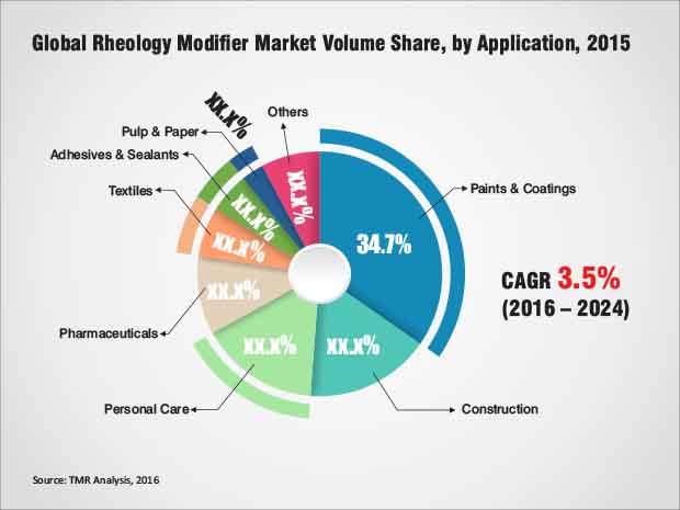 Rheology Modifiers Market Projected To Reach Us 6 8 Bn In