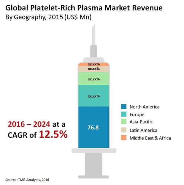 rich plasma market