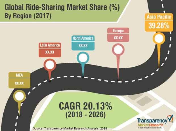 Ride sharing  Market Insights, Trends & Growth Outlook