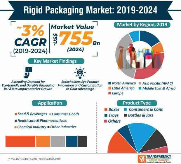Rigid Packaging  Market Insights, Trends & Growth Outlook