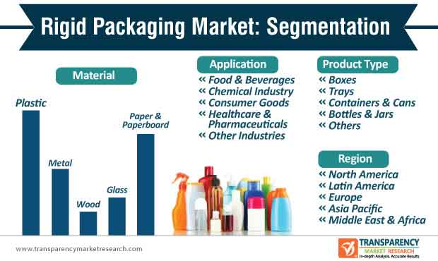 rigid packaging market segmentation