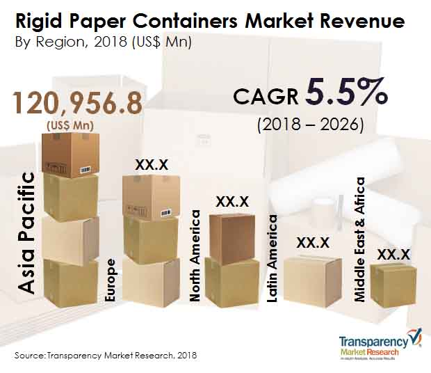 Rigid Paper Containers  Market Insights, Trends & Growth Outlook