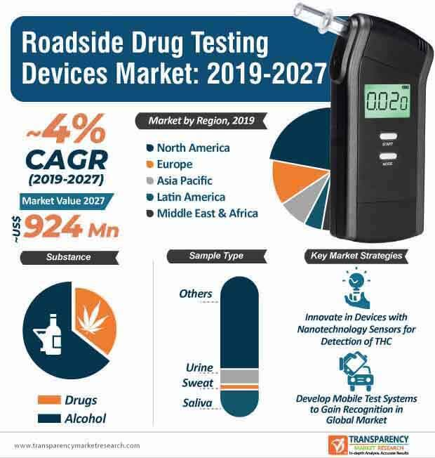 roadside drug testing devices market infographic